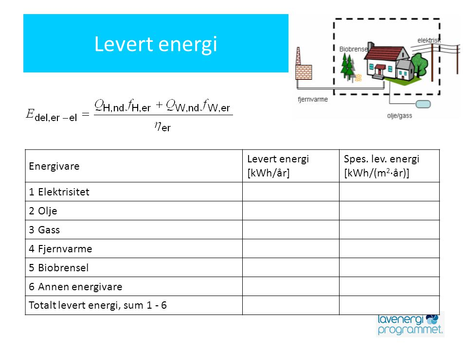 Levert energi Energivare Levert energi [kWh/år] Spes. lev. energi